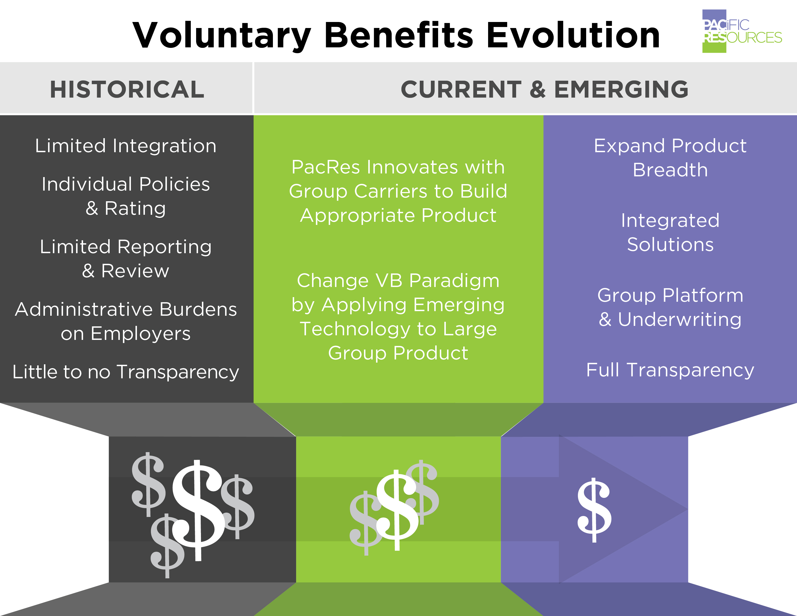 Evolution_of_Voluntary_Benefits