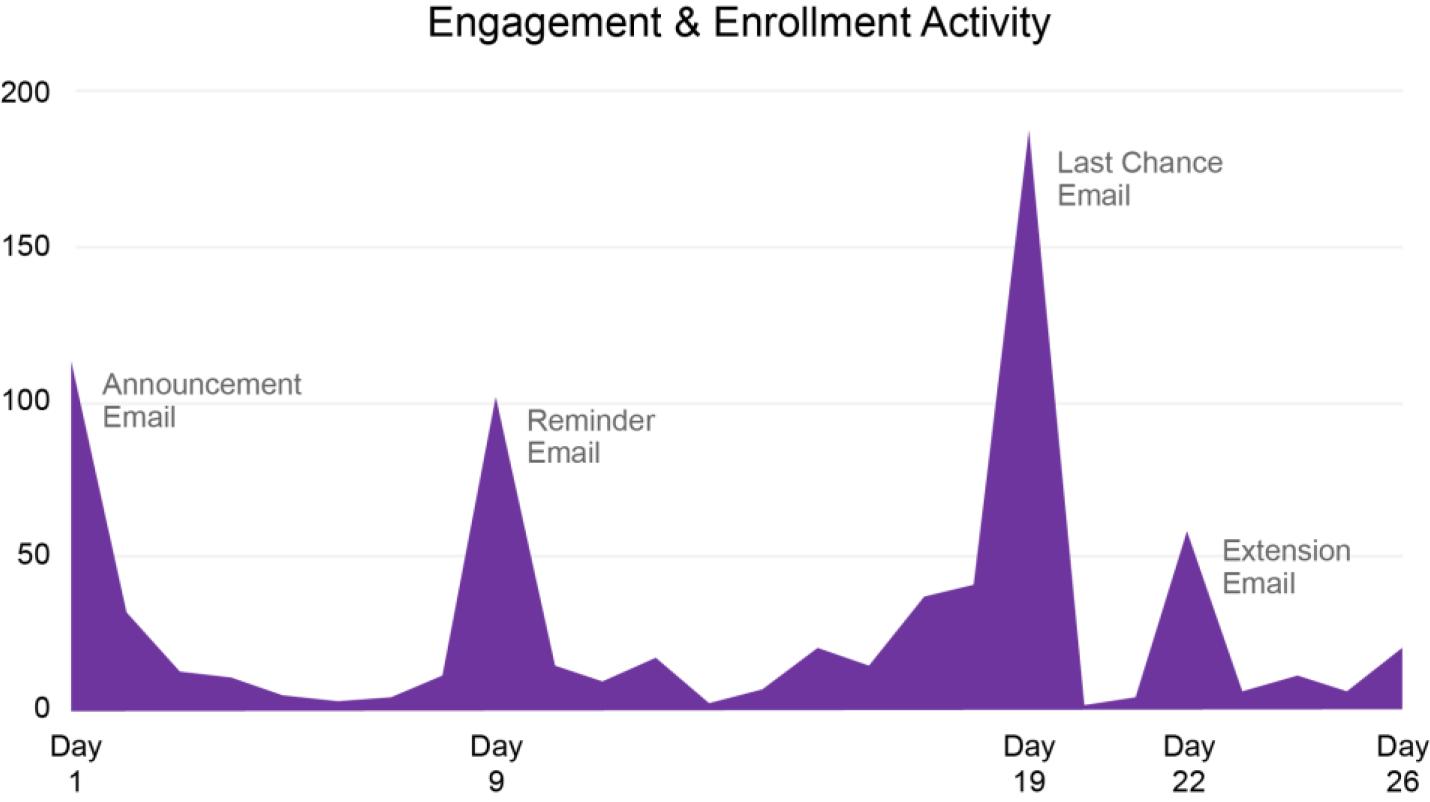 Engagement-Enrollment-activity